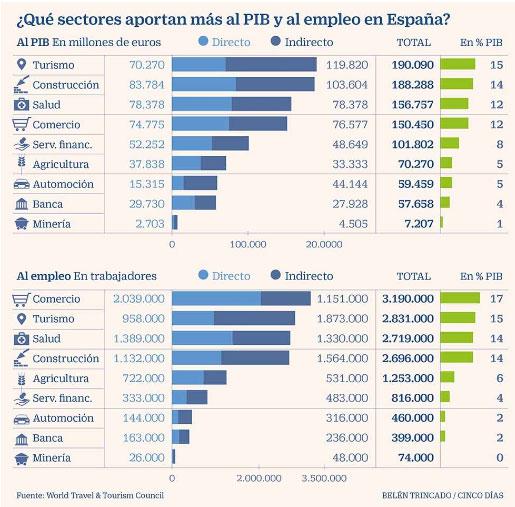 Tabla con datos del PIB del sector turístico y otros sectores en España